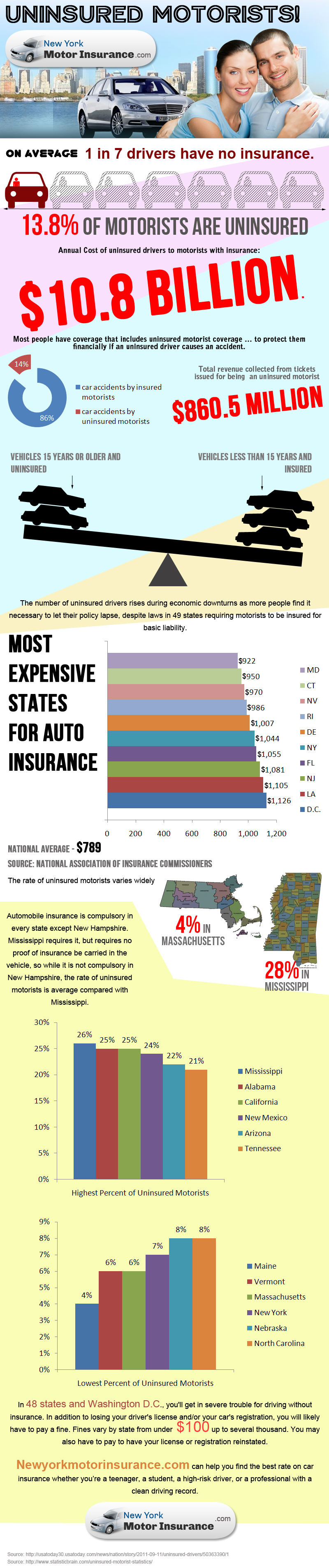 Beware of uninsured motorists a look at the uninsured Uninsured motors