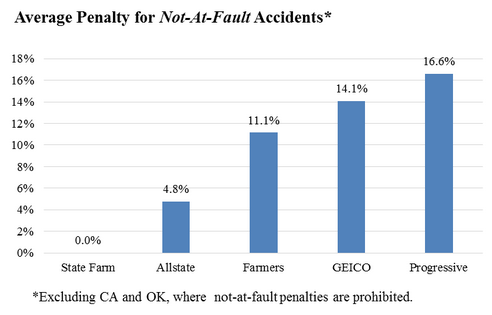 average penalty for not at fault accidents