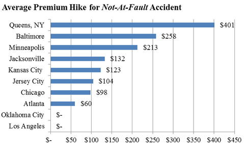 average rate hike for not at fault accident